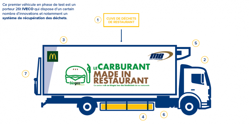 FRAIKIN et Martin Brower partenaires d'une innovation mondiale : «le carburant made in restaurant»