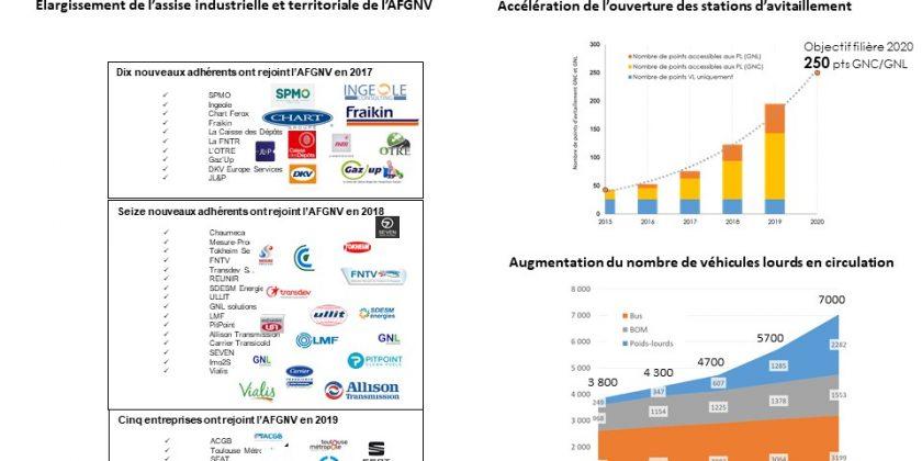 En 2018, la filière du GNV/bioGNV a accéléré son développement en France. 2019 s'annonce exceptionnelle!
