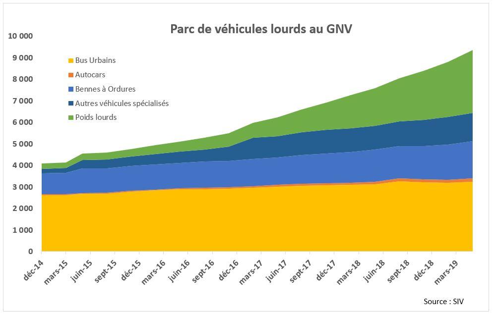 Parc de véhicules GNV en France