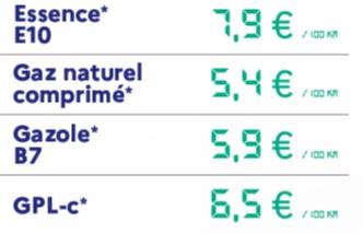 En France, le GNV est le carburant le plus économique pour les voitures à moteur thermique
