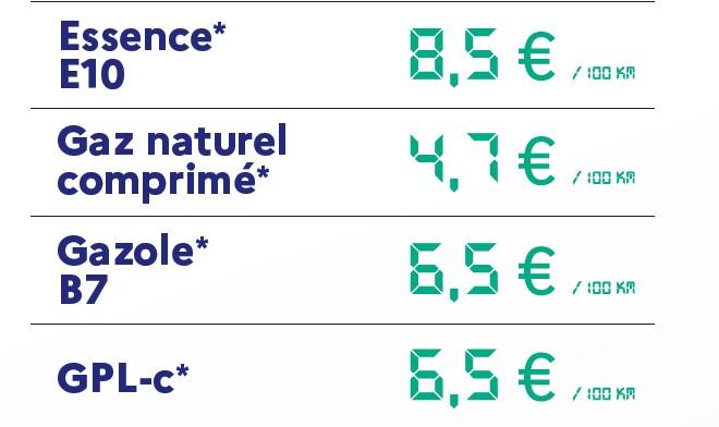 En France, le GNV est le carburant le plus propre pour les voitures à moteur thermique mais aussi le plus économique